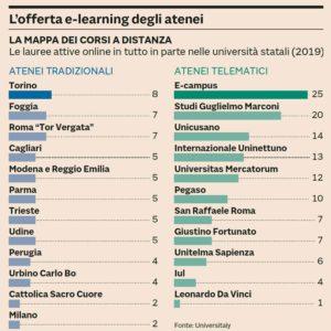 Offerta elearning atenei italiani
